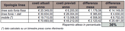 Confronto tra i costi attuali e quelli calcolati con la convenzione Consip/SPC