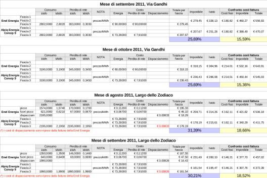 Prospetto riassuntivo con il confronto dei costi