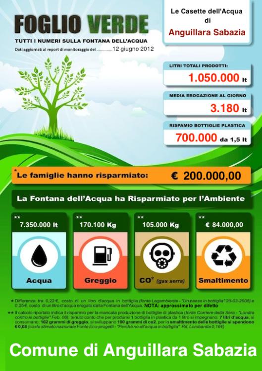I numeri delle Casette dell'Acqua di Anguillara