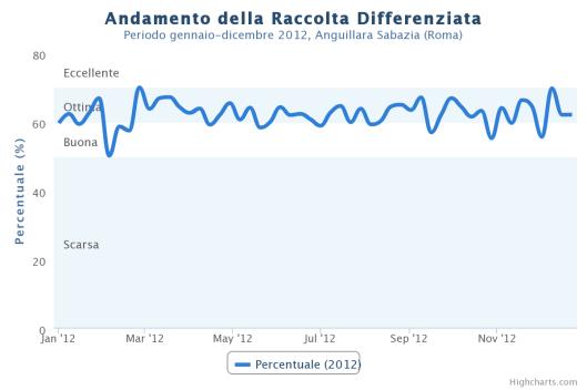 Grafico raccolta differenziata 2012