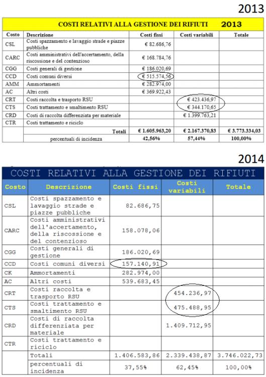 Piano economico finanziario del ciclo rifiuti 2013 e 2014