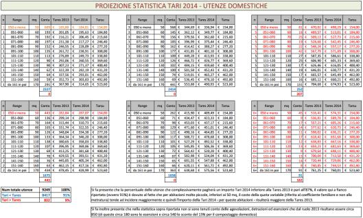 Tabella riassuntiva dei costi della Tares 2013 confrontati con la Tari 2014, utenze domestiche ruolo effettivo
