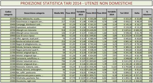 Tabella riassuntiva dei costi della Tares 2013 confrontati con la Tari 2014, utenze NON domestiche ruolo effettivo